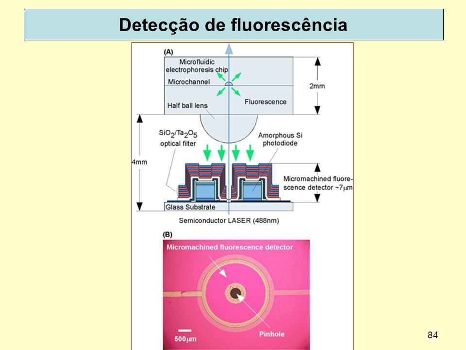 Detecção de fluorescência