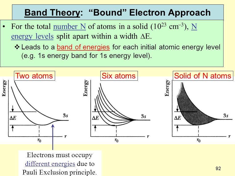 Band Theory: Bound Electron Approach