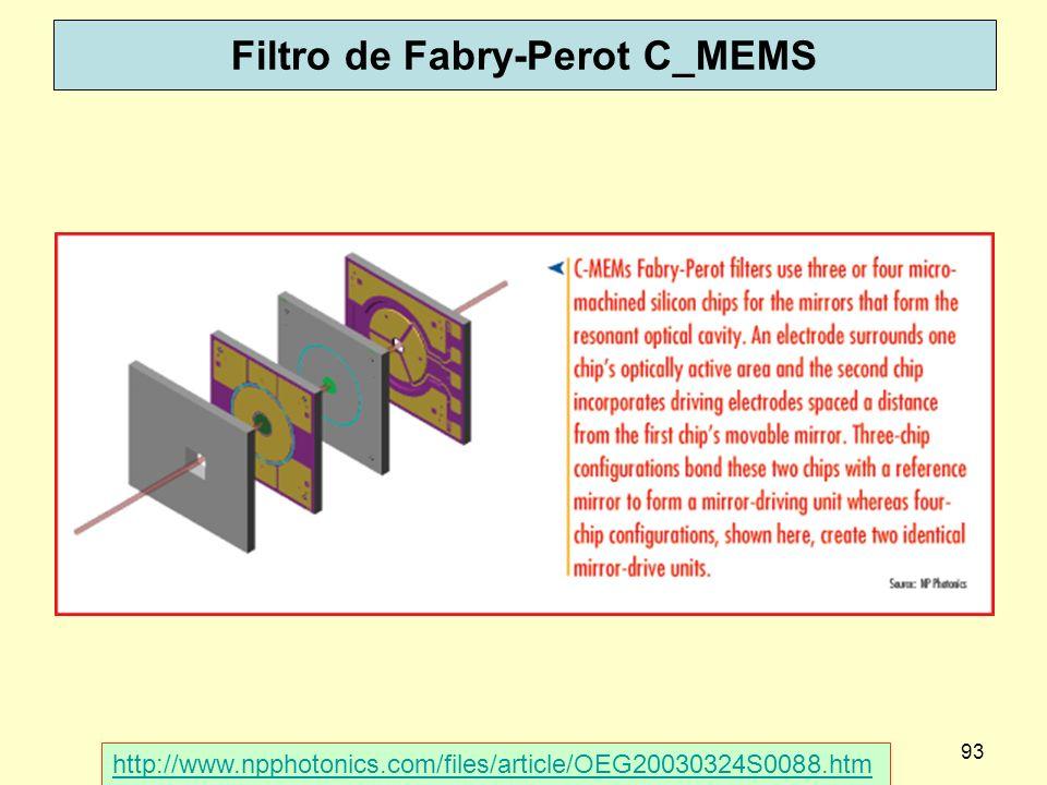 Filtro de Fabry-Perot C_MEMS