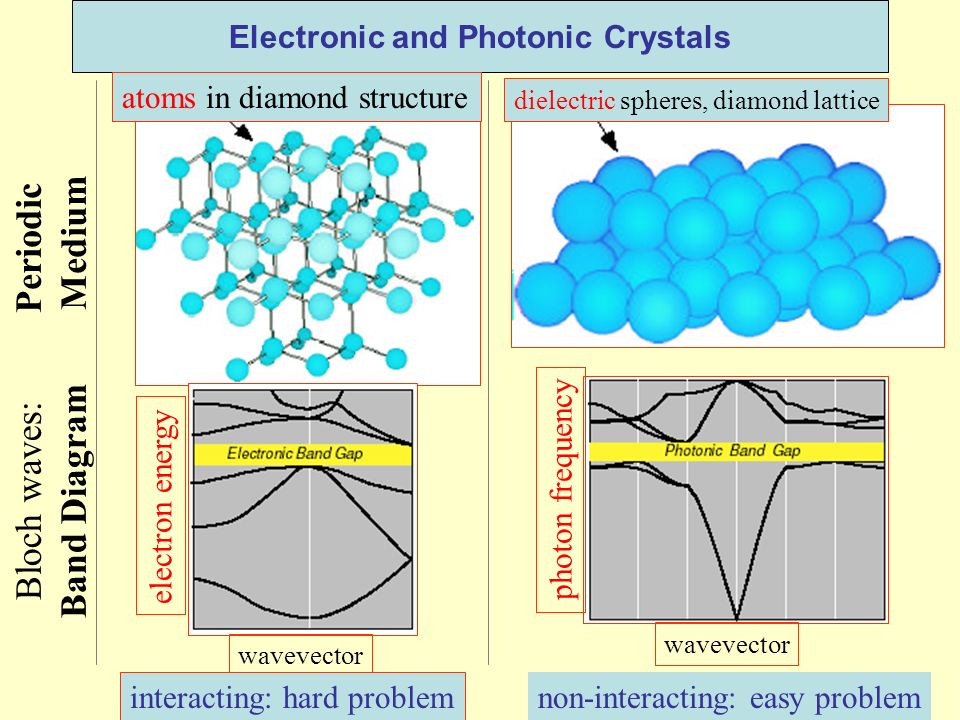 Electronic and Photonic Crystals