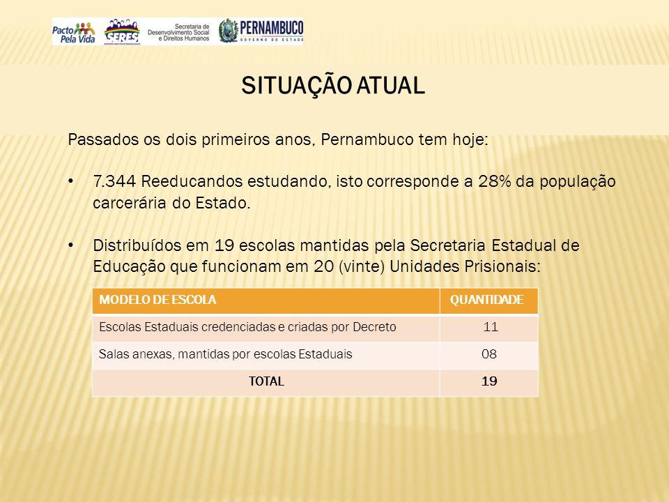 SITUAÇÃO ATUAL Passados os dois primeiros anos, Pernambuco tem hoje: