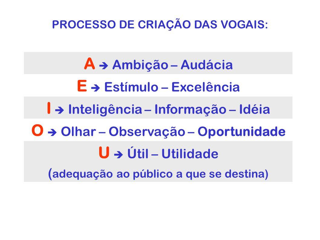 E  Estímulo – Excelência I  Inteligência – Informação – Idéia