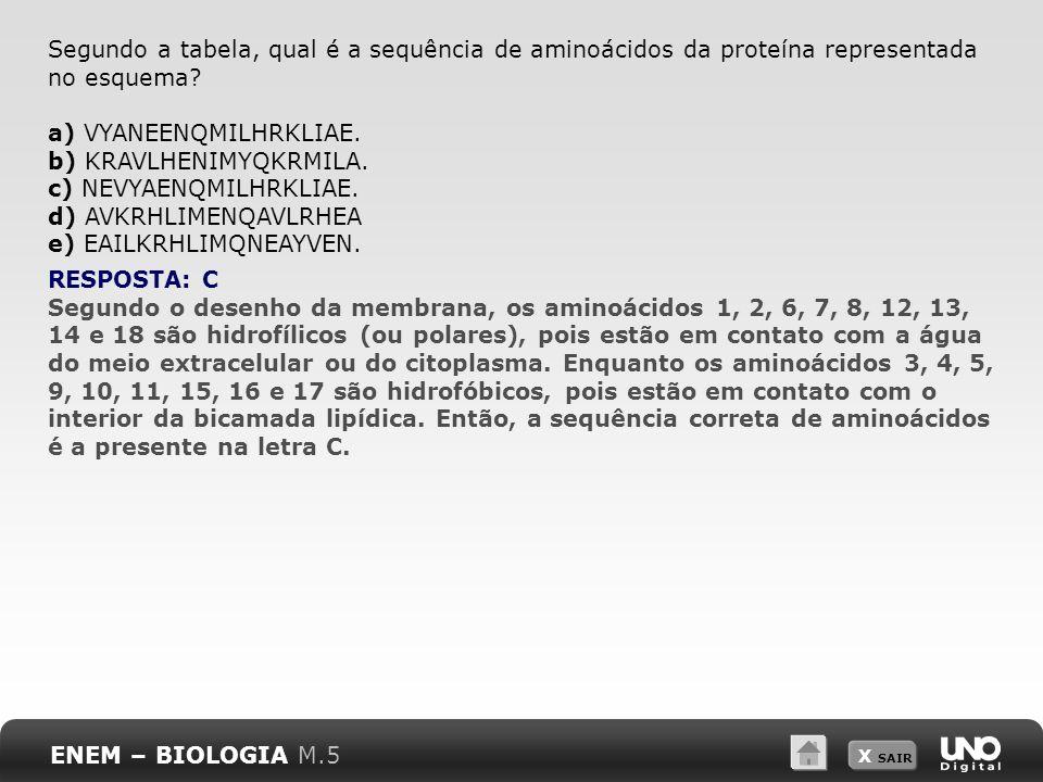 a) VYANEENQMILHRKLIAE. b) KRAVLHENIMYQKRMILA. c) NEVYAENQMILHRKLIAE.