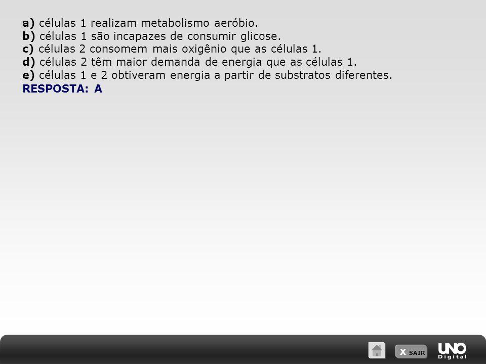 a) células 1 realizam metabolismo aeróbio.