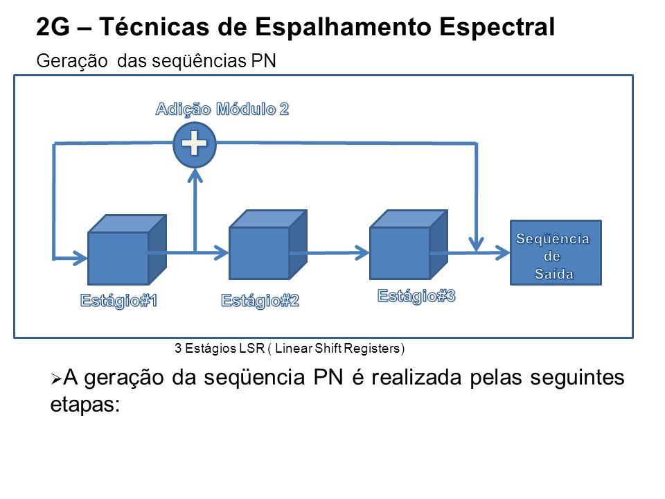 + 2G – Técnicas de Espalhamento Espectral Geração das seqüências PN