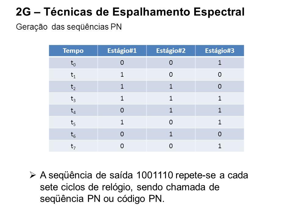 2G – Técnicas de Espalhamento Espectral