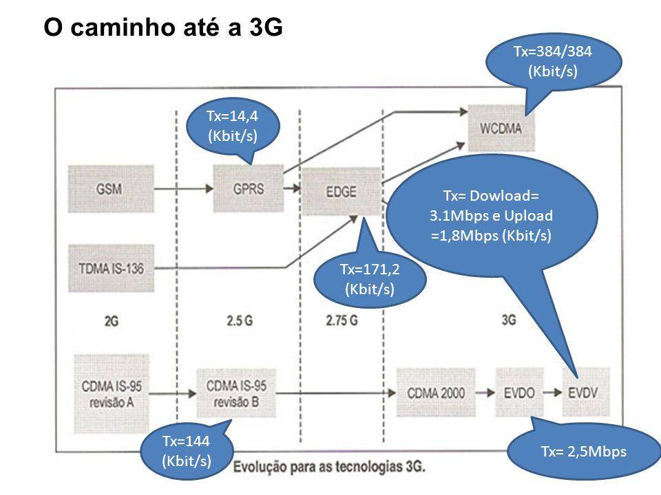 Tx= Dowload= 3.1Mbps e Upload =1,8Mbps (Kbit/s)