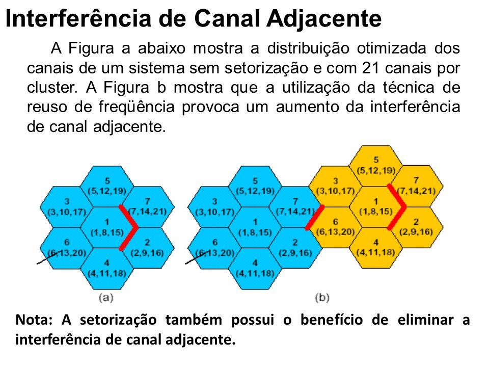Interferência de Canal Adjacente