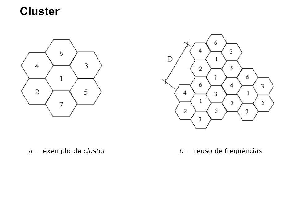 a - exemplo de cluster b - reuso de freqüências
