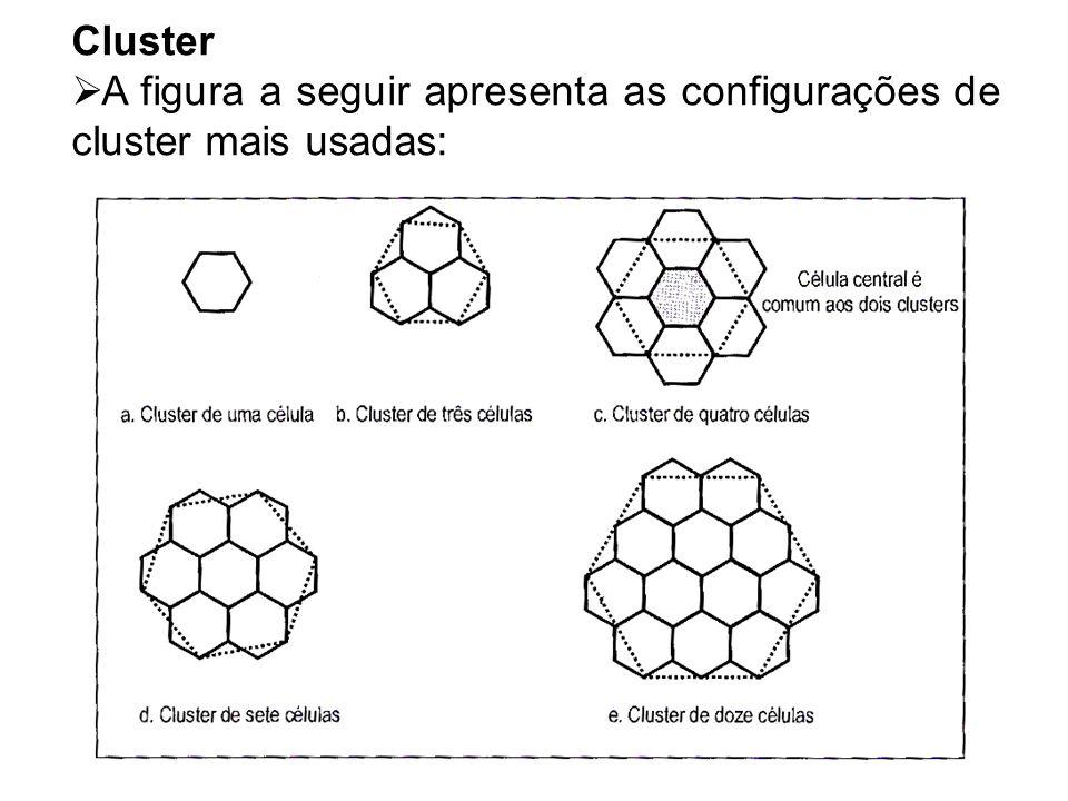 Cluster A figura a seguir apresenta as configurações de cluster mais usadas: