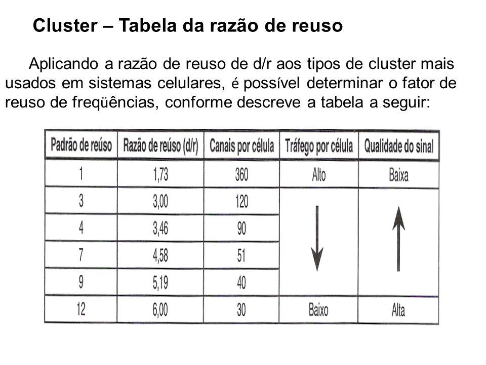 Cluster – Tabela da razão de reuso
