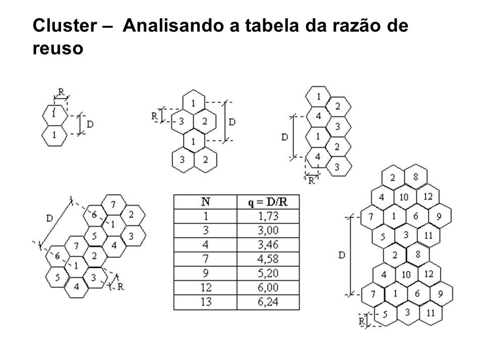Cluster – Analisando a tabela da razão de reuso