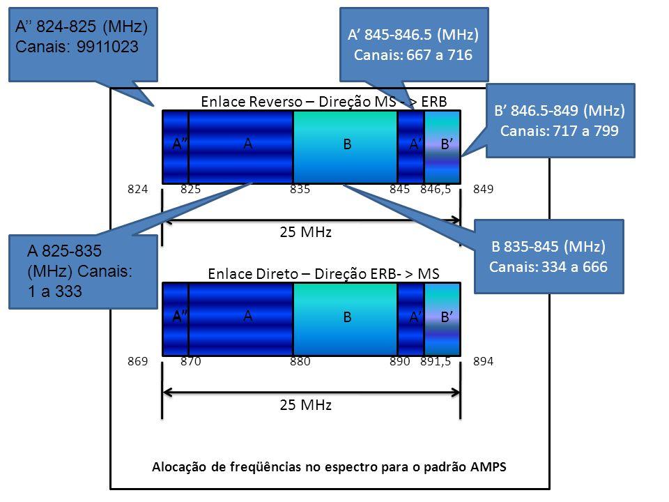 Alocação de freqüências no espectro para o padrão AMPS