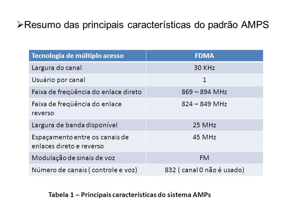 Resumo das principais características do padrão AMPS