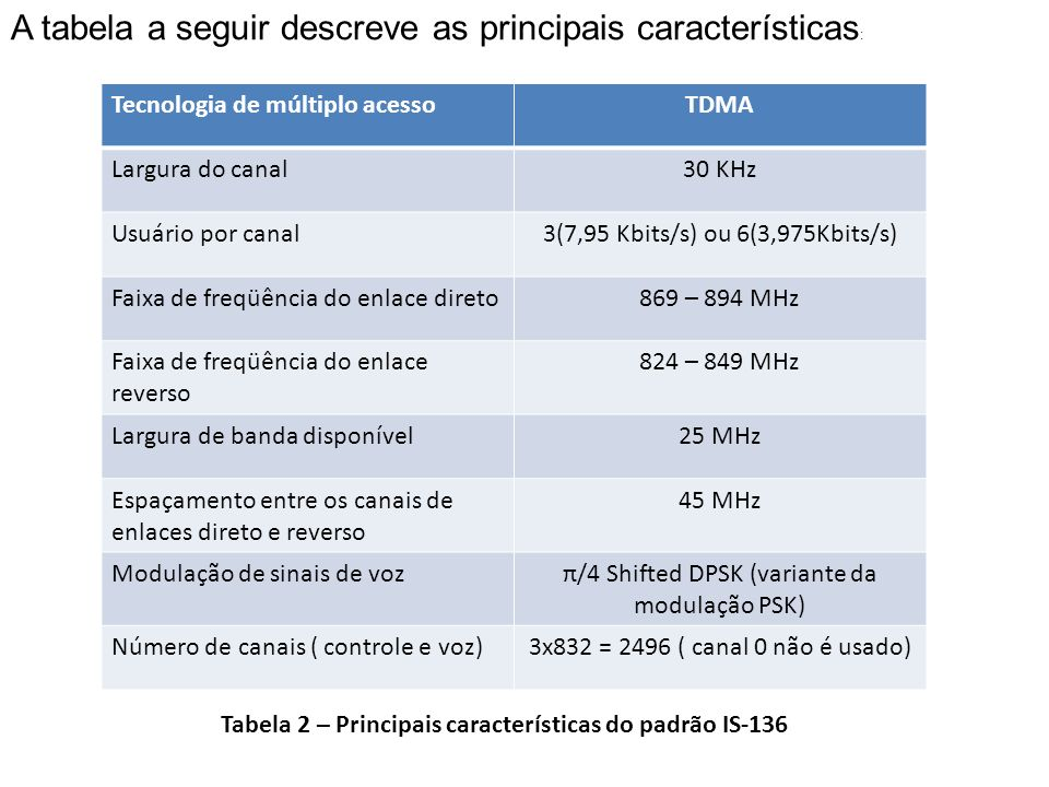 A tabela a seguir descreve as principais características:
