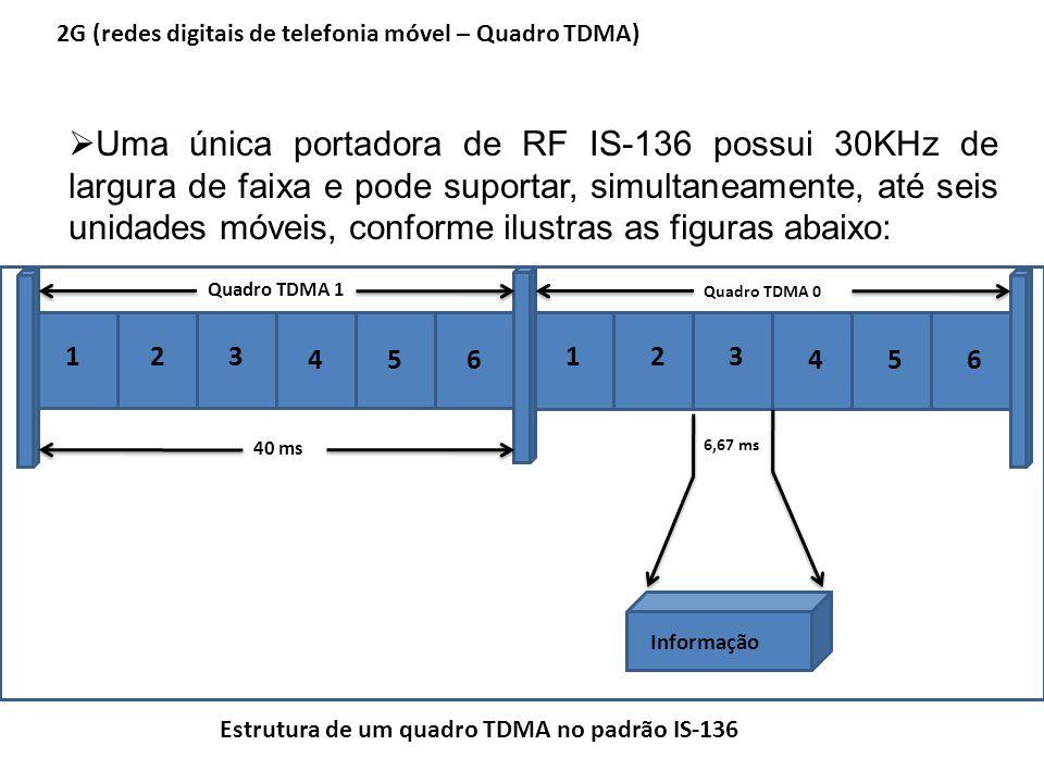 2G (redes digitais de telefonia móvel – Quadro TDMA)