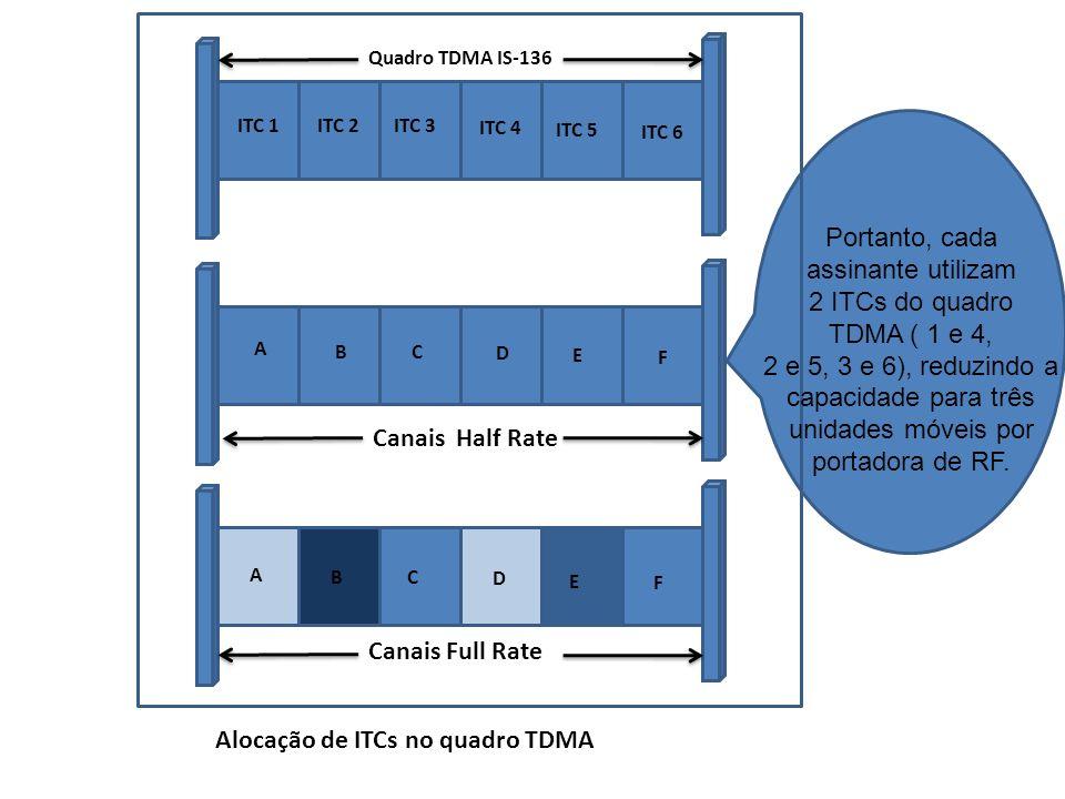 Alocação de ITCs no quadro TDMA