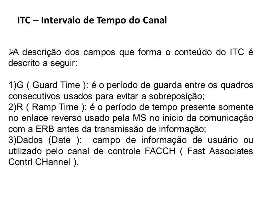 ITC – Intervalo de Tempo do Canal