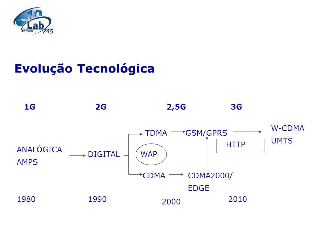 Evolução Tecnológica 1G 2G 2,5G 3G W-CDMA UMTS TDMA GSM/GPRS HTTP