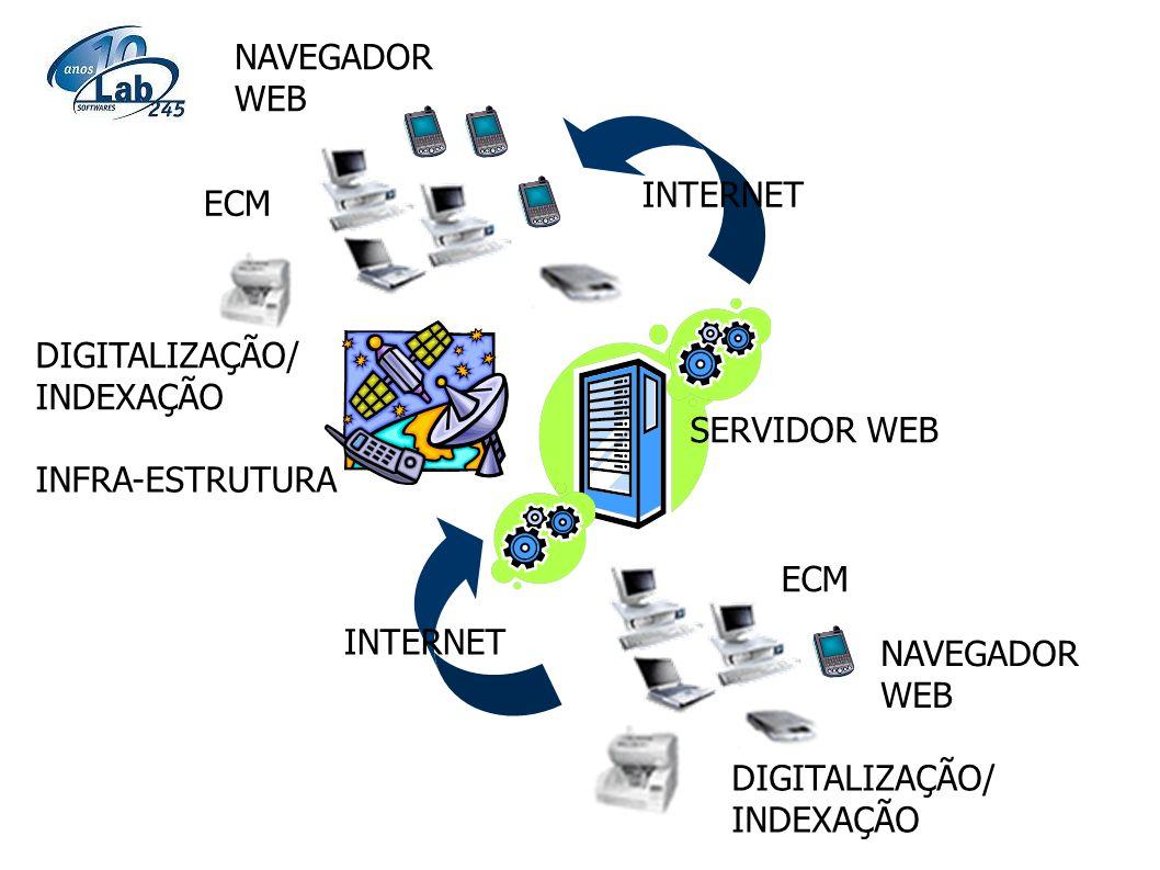 NAVEGADOR WEB INTERNET. ECM. DIGITALIZAÇÃO/INDEXAÇÃO. SERVIDOR WEB. INFRA-ESTRUTURA. ECM. INTERNET.
