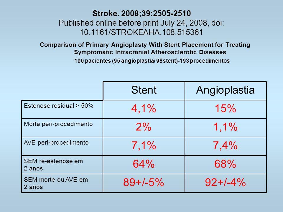 92+/-4% 89+/-5% 68% 64% 7,4% 7,1% 1,1% 2% 15% 4,1% Angioplastia Stent