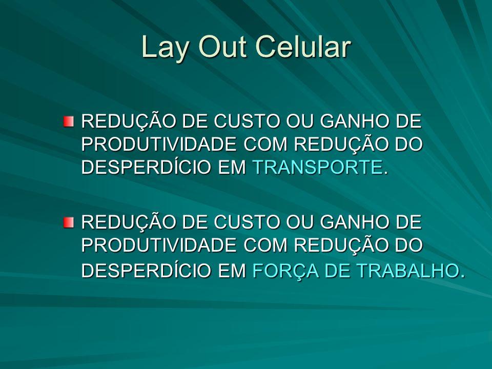 Lay Out Celular REDUÇÃO DE CUSTO OU GANHO DE PRODUTIVIDADE COM REDUÇÃO DO DESPERDÍCIO EM TRANSPORTE.