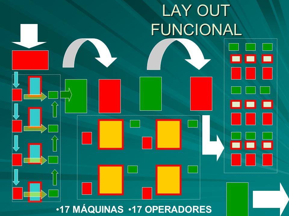 LAY OUT FUNCIONAL 17 MÁQUINAS 17 OPERADORES