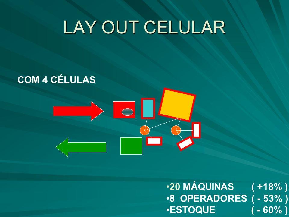 LAY OUT CELULAR COM 4 CÉLULAS 20 MÁQUINAS ( +18% )