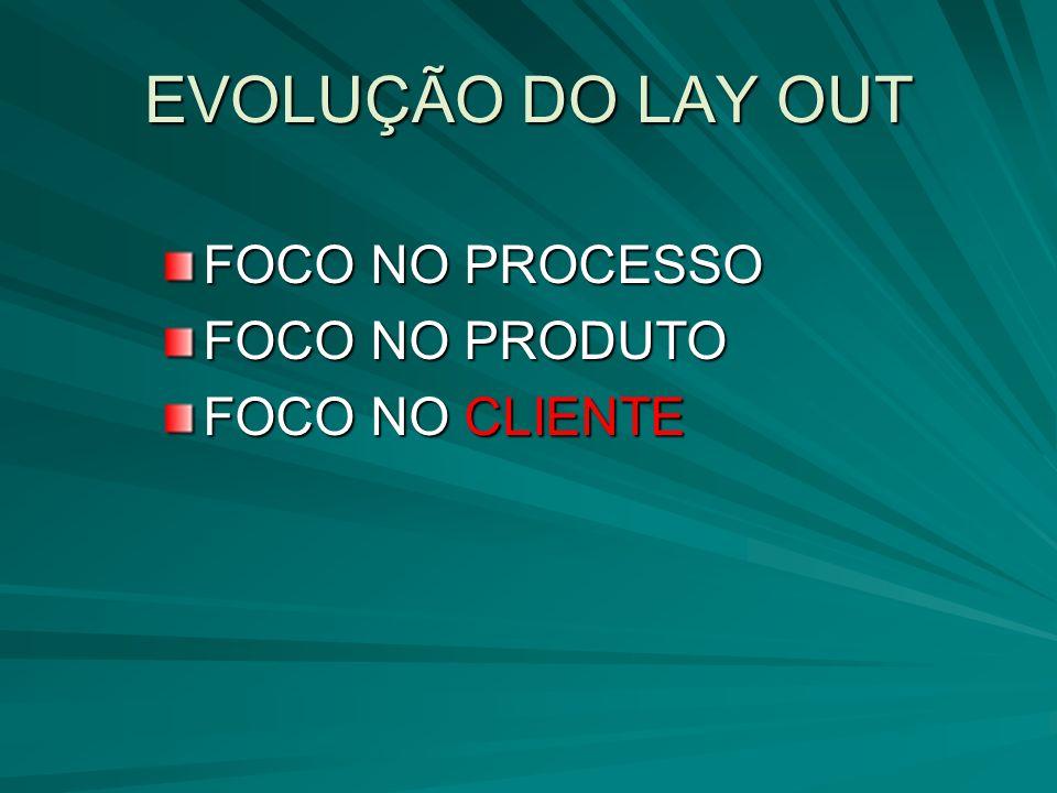 EVOLUÇÃO DO LAY OUT FOCO NO PROCESSO FOCO NO PRODUTO FOCO NO CLIENTE