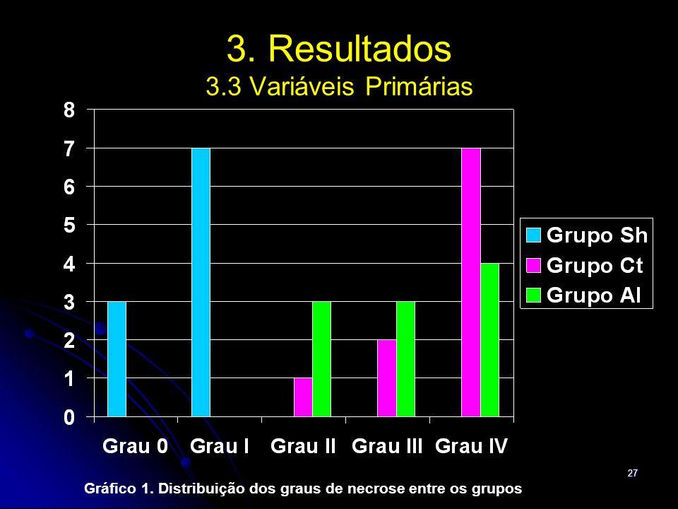 3. Resultados 3.3 Variáveis Primárias