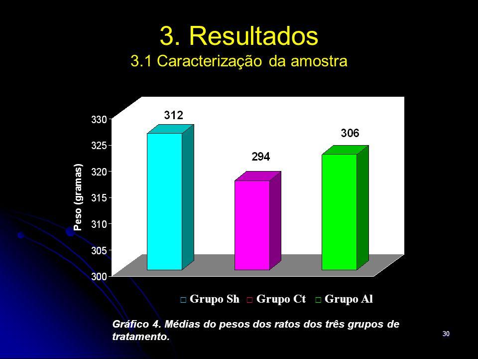 3. Resultados 3.1 Caracterização da amostra