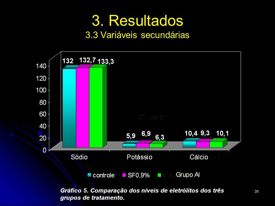 3. Resultados 3.3 Variáveis secundárias