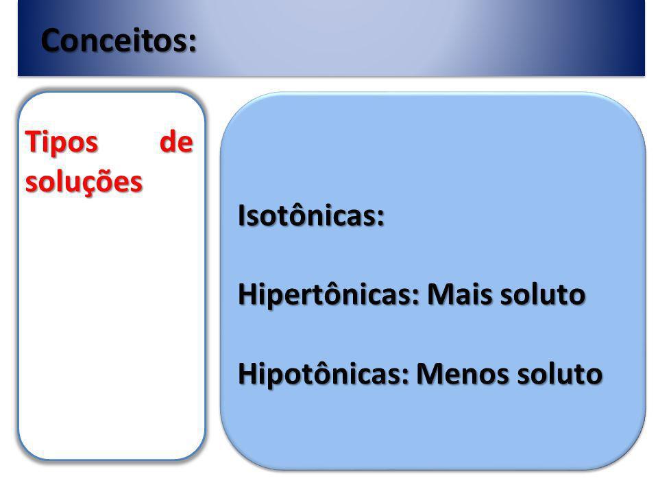 Conceitos: Tipos de soluções Isotônicas: Hipertônicas: Mais soluto