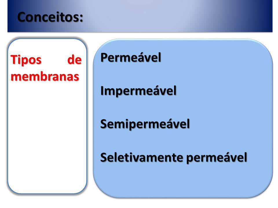 Conceitos: Permeável Tipos de membranas Impermeável Semipermeável