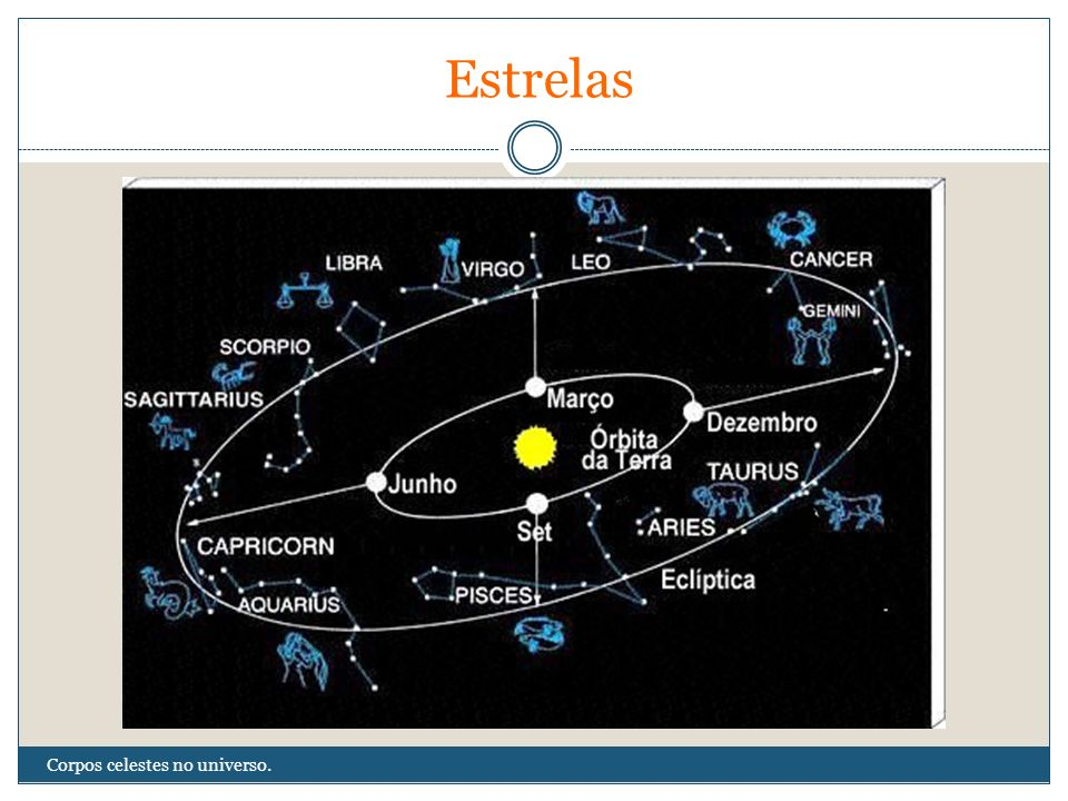 Estrelas Corpos celestes no universo.