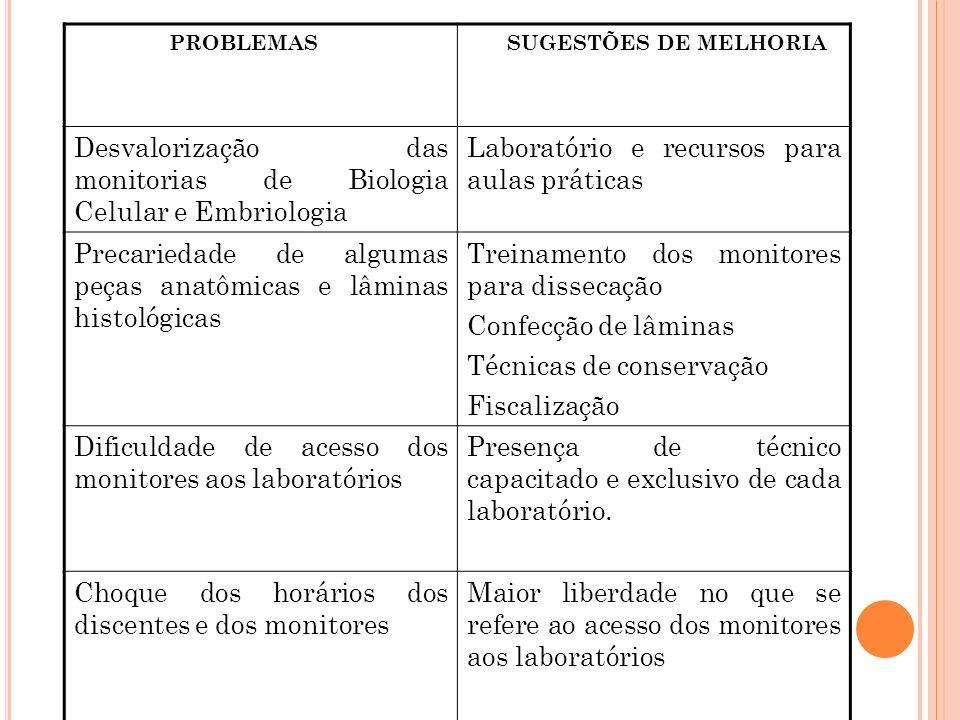 Desvalorização das monitorias de Biologia Celular e Embriologia