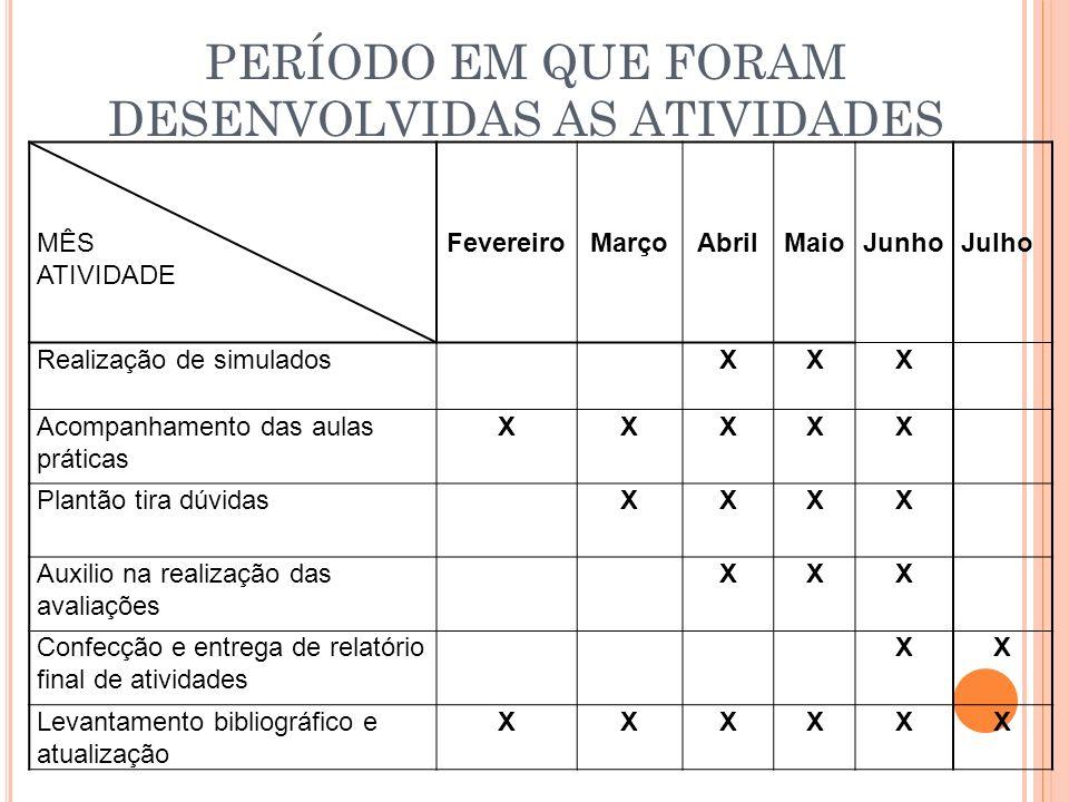 PERÍODO EM QUE FORAM DESENVOLVIDAS AS ATIVIDADES