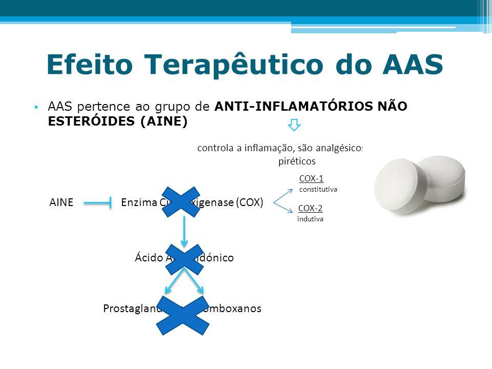 Efeito Terapêutico do AAS