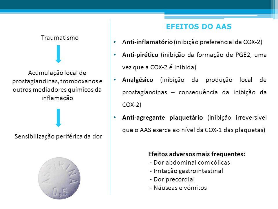 EFEITOS DO AAS Traumatismo. Anti-inflamatório (inibição preferencial da COX-2)