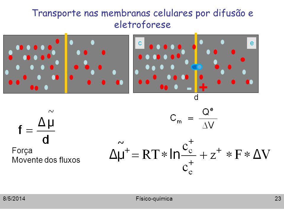 Transporte nas membranas celulares por difusão e eletroforese