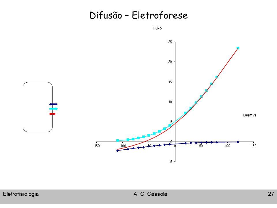 Difusão – Eletroforese