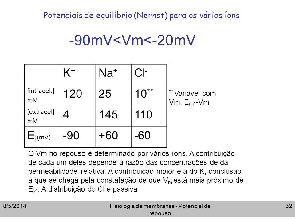 Potenciais de equilíbrio (Nernst) para os vários íons