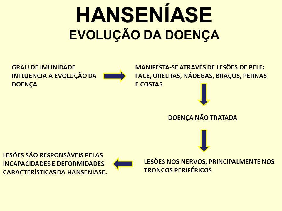 HANSENÍASE EVOLUÇÃO DA DOENÇA