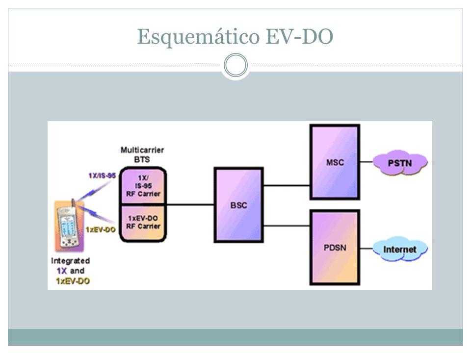 Esquemático EV-DO