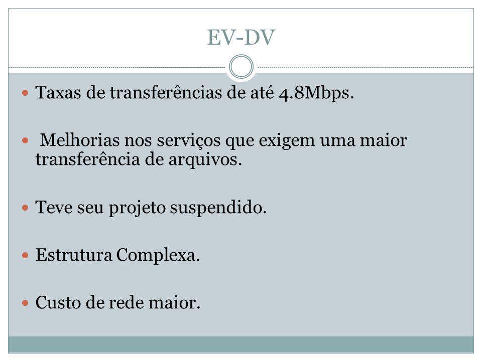 EV-DV Taxas de transferências de até 4.8Mbps.