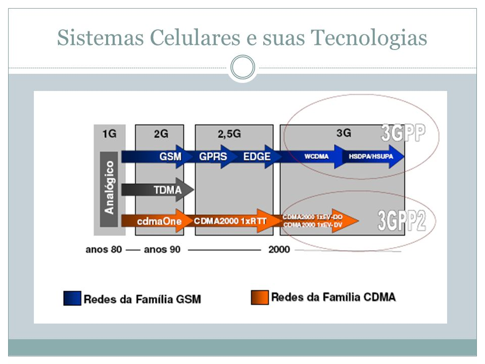Sistemas Celulares e suas Tecnologias