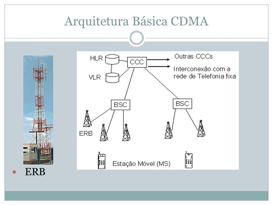 Arquitetura Básica CDMA