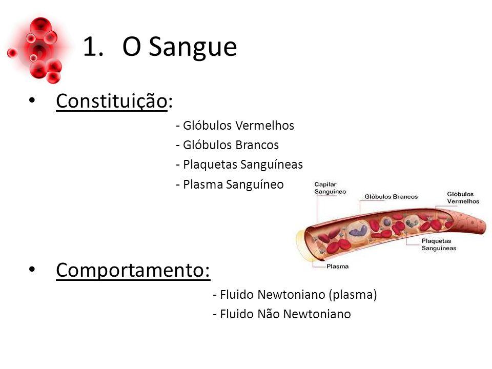 O Sangue Constituição: Comportamento: - Glóbulos Vermelhos