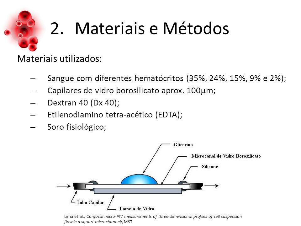 Materiais e Métodos Materiais utilizados: