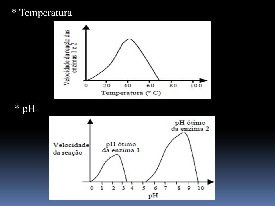 * Temperatura * pH